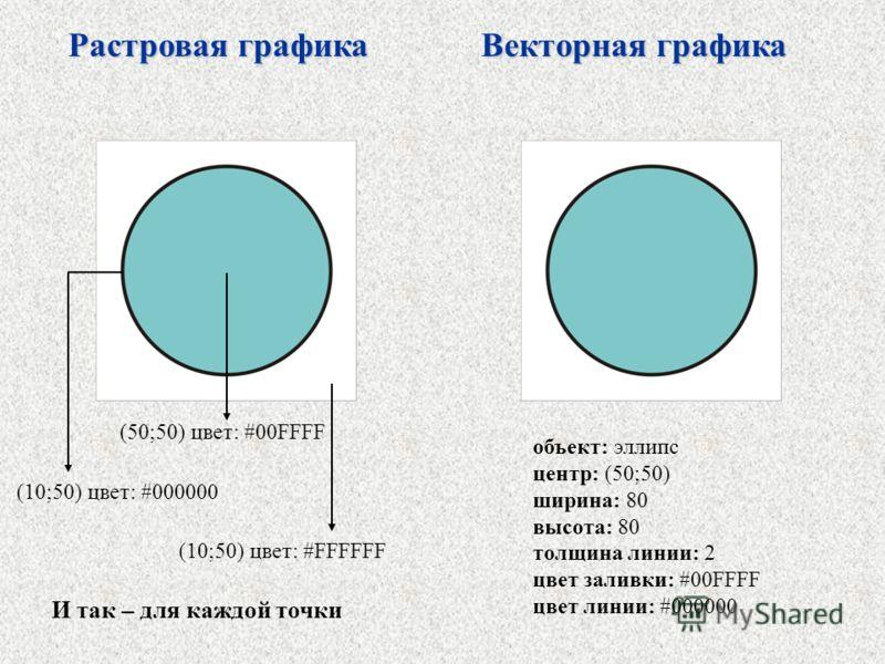 Растровая графика Векторная графика (10;50) цвет: #000000 (50;50) цвет: #00FFFF (10;50) цвет: #FFFFFF И так – для каждой точки объект: эллипс центр: (50;50) ширина: 80 высота: 80 толщина линии: 2 цвет заливки: #00FFFF цвет линии: #000000