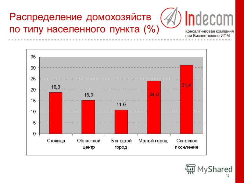 16 Распределение домохозяйств по типу населенного пункта (%)