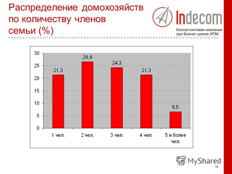 18 Распределение домохозяйств по количеству членов семьи (%)