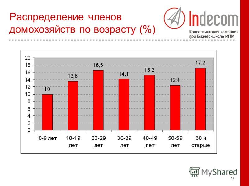 19 Распределение членов домохозяйств по возрасту (%)