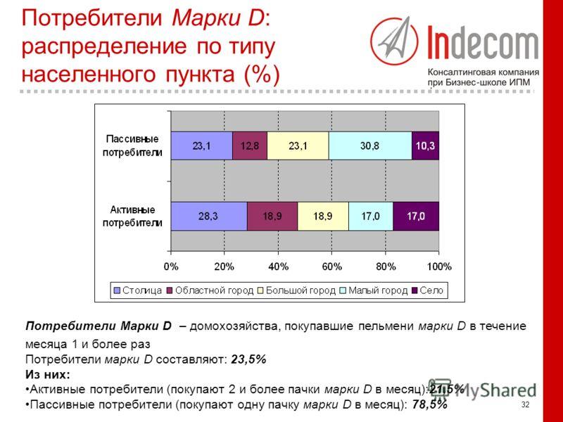 32 Потребители Марки D: распределение по типу населенного пункта (%) Потребители Марки D – домохозяйства, покупавшие пельмени марки D в течение месяца 1 и более раз Потребители марки D составляют: 23,5% Из них: Активные потребители (покупают 2 и боле