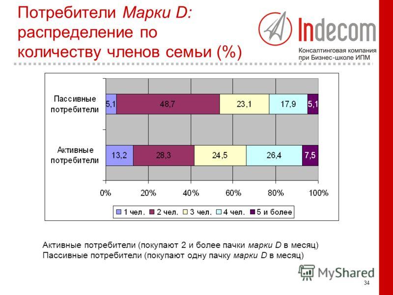 34 Потребители Марки D: распределение по количеству членов семьи (%) Активные потребители (покупают 2 и более пачки марки D в месяц) Пассивные потребители (покупают одну пачку марки D в месяц)