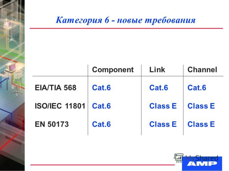 Категория 6 - новые требования ComponentLinkChannel EIA/TIA 568Cat.6Cat.6Cat.6 ISO/IEC 11801Cat.6Class EClass E EN 50173Cat.6Class EClass E