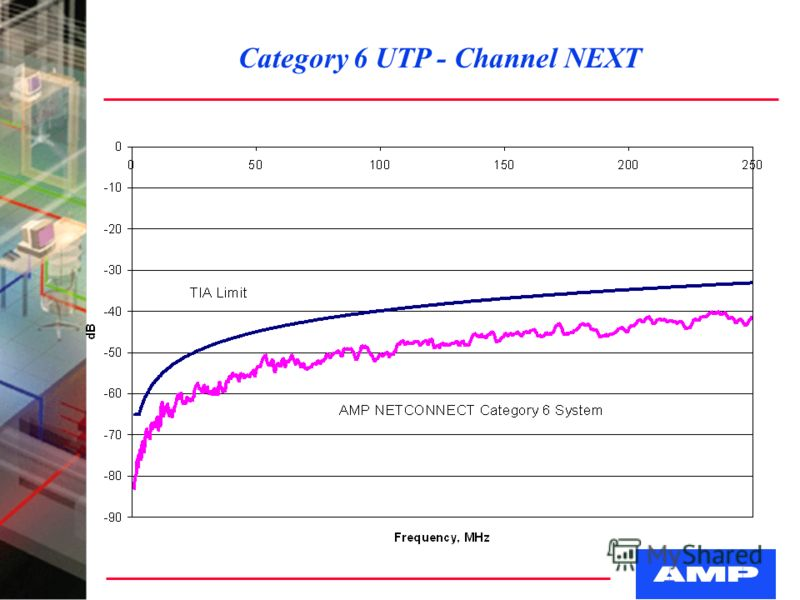 Category 6 UTP - Channel NEXT