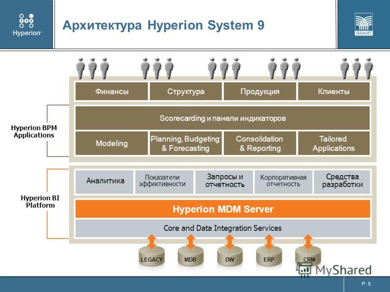 P. 5 Архитектура Hyperion System 9 Scorecarding и панели индикаторов Modeling Planning, Budgeting & Forecasting Consolidation & Reporting Tailored Applications ФинансыСтруктураПродукцияКлиенты Аналитика Показатели эффективности Запросы и отчетность К