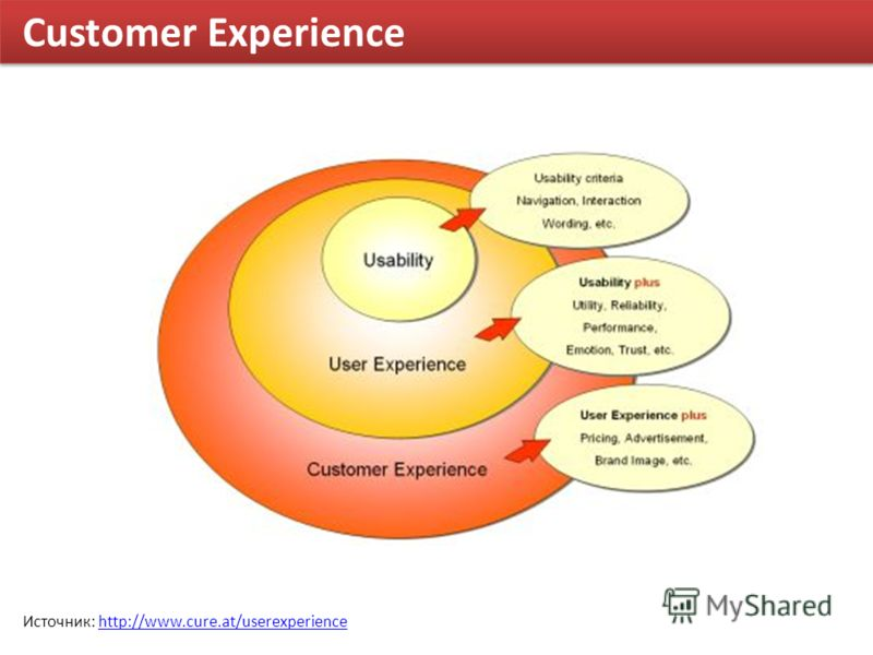 Customer Experience Источник: http://www.cure.at/userexperiencehttp://www.cure.at/userexperience