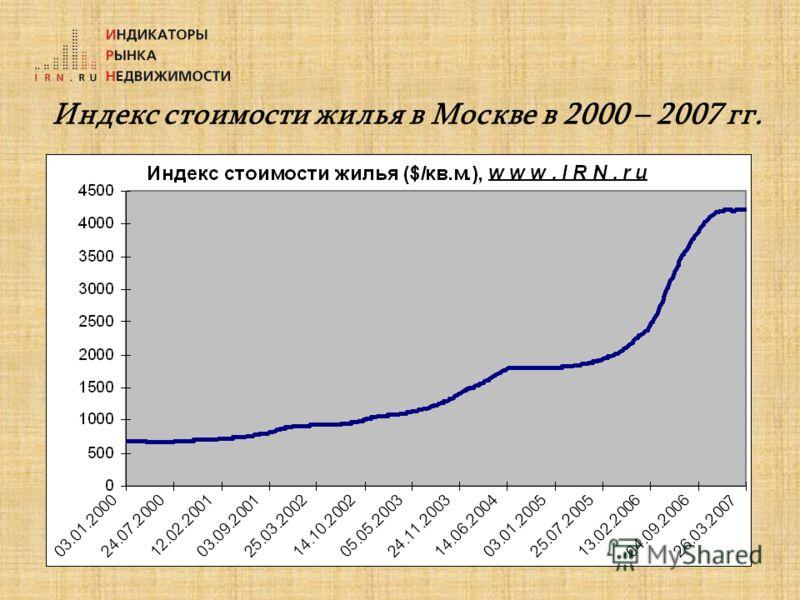 Индекс стоимости жилья в Москве в 2000 – 2007 гг.