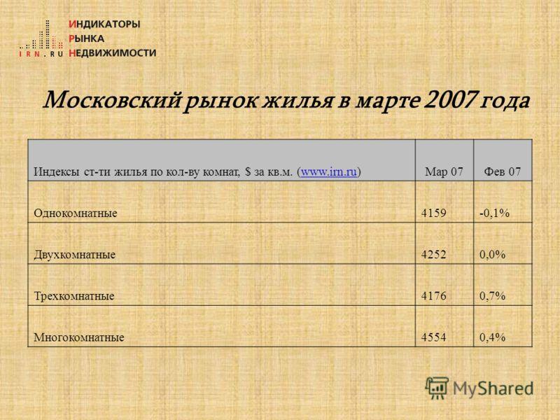Московский рынок жилья в марте 2007 года Индексы ст-ти жилья по кол-ву комнат, $ за кв.м. (www.irn.ru)www.irn.ruМар 07Фев 07 Однокомнатные4159-0,1% Двухкомнатные42520,0% Трехкомнатные41760,7% Многокомнатные45540,4%