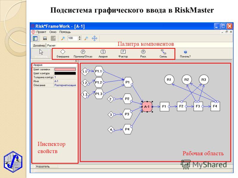 Подсистема графического ввода в RiskMaster Рабочая область Инспектор свойств Палитра компонентов