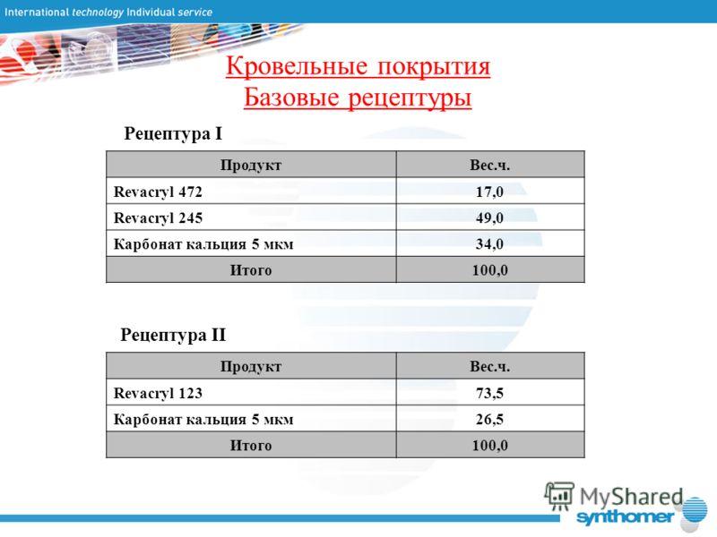 Кровельные покрытия Базовые рецептуры ПродуктВес.ч. Revacryl 47217,0 Revacryl 24549,0 Карбонат кальция 5 мкм34,0 Итого100,0 ПродуктВес.ч. Revacryl 12373,5 Карбонат кальция 5 мкм26,5 Итого100,0 Рецептура I Рецептура II