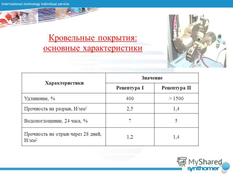 Кровельные покрытия: основные характеристики Характеристики Значение Рецептура IРецептура II Удлинение, %400> 1500 Прочность на разрыв, Н/мм 2 2,51,4 Водопоглощение, 24 часа, %75 Прочность на отрыв через 28 дней, Н/мм 2 1,21,4