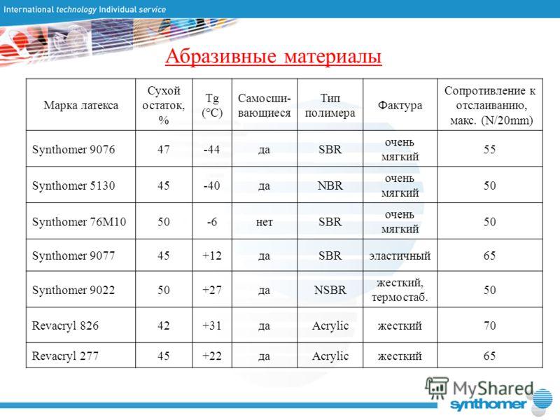 Абразивные материалы Марка латекса Сухой остаток, % Tg (°C) Самосши- вающиеся Тип полимера Фактура Сопротивление к отслаиванию, макс. (N/20mm) Synthomer 907647-44даSBR очень мягкий 55 Synthomer 513045-40даNBR очень мягкий 50 Synthomer 76M1050-6нетSBR