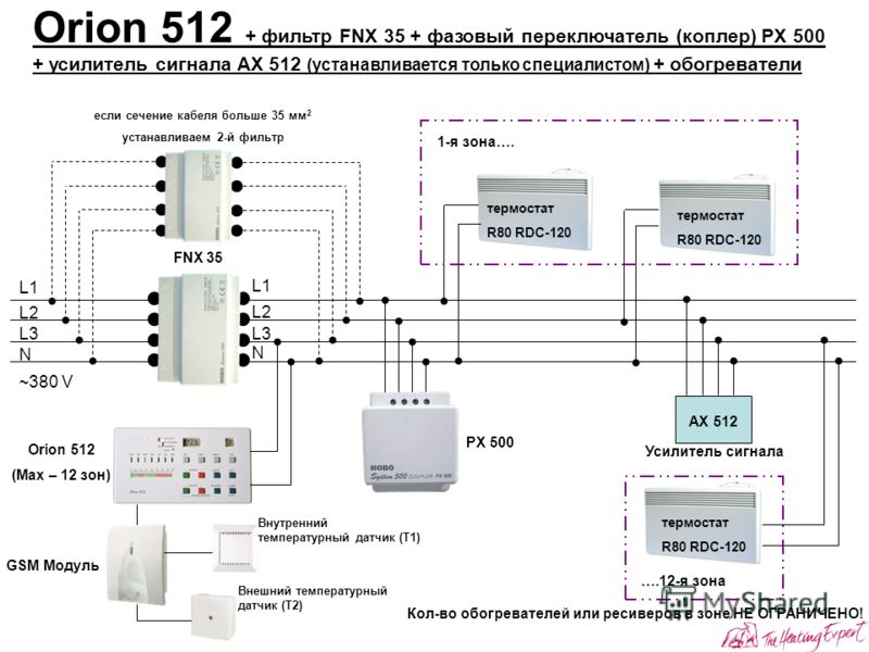 PX 500 Orion 512 + фильтр FNX 35 + фазовый переключатель (коплер) PX 500 + усилитель сигнала AX 512 (устанавливается только специалистом) + обогреватели L1L1 L2L2 L3L3 N L1L1 L2L2 L3L3 N FNX 35 АX 512 если сечение кабеля больше 35 мм 2 устанавливаем