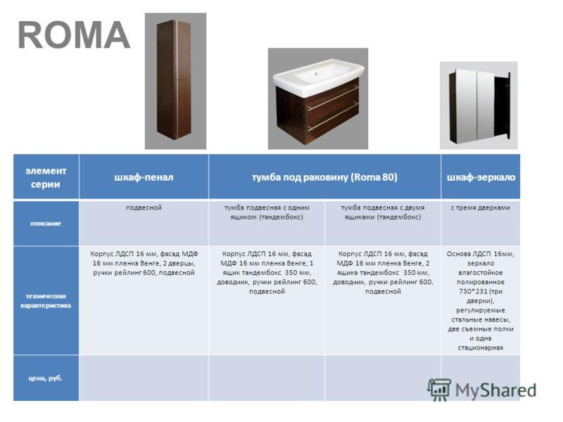 ROMA элемент серии шкаф-пеналтумба под раковину (Roma 80)шкаф-зеркало описание подвеснойтумба подвесная с одним ящиком (тандембокс) тумба подвесная с двумя ящиками (тандембокс) с тремя дверками техническая характеристика Корпус ЛДСП 16 мм, фасад МДФ