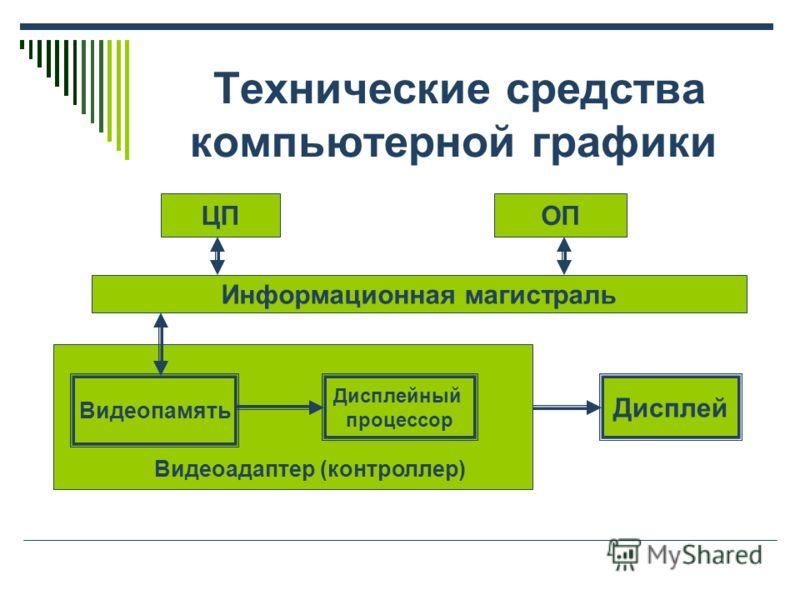 Технические средства компьютерной графики Информационная магистраль ЦПОП Видеопамять Дисплейный процессор Дисплей Видеоадаптер (контроллер)