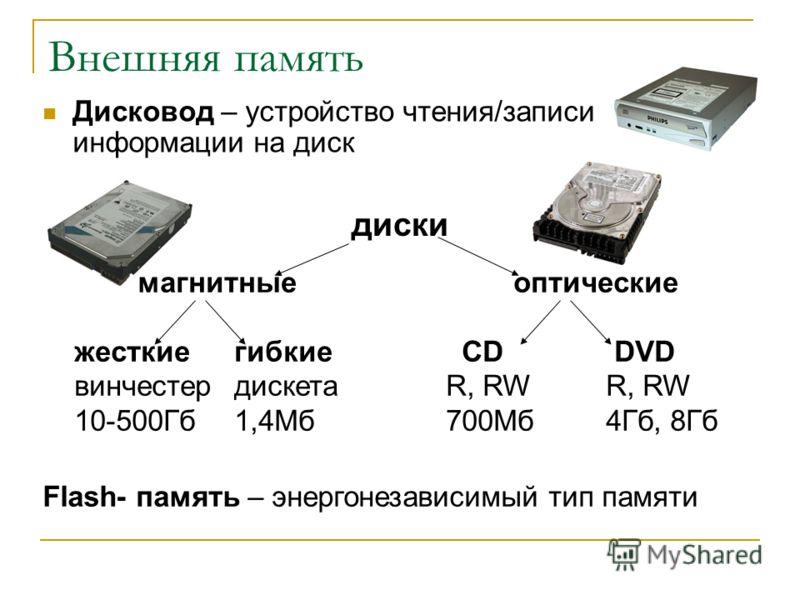 Внешняя память Дисковод – устройство чтения/записи информации на диск диски магнитные жесткиегибкие винчестердискета 10-500Гб1,4Мб оптические CD DVDR, RW 700Мб4Гб, 8Гб Flash- память – энергонезависимый тип памяти