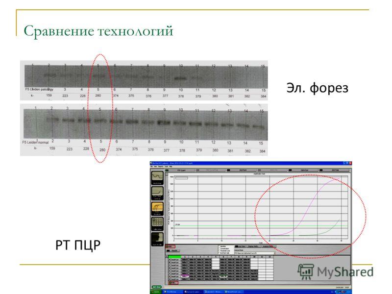 Сравнение технологий норма Эл. форез РТ ПЦР