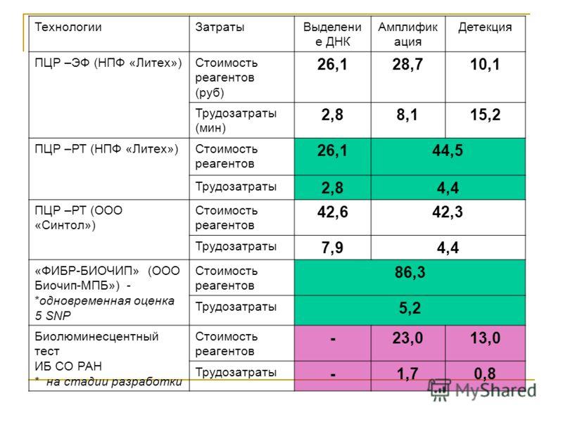 ТехнологииЗатратыВыделени е ДНК Амплифик ация Детекция ПЦР –ЭФ (НПФ «Литех»)Стоимость реагентов (руб) 26,128,710,1 Трудозатраты (мин) 2,88,115,2 ПЦР –РТ (НПФ «Литех»)Стоимость реагентов 26,144,5 Трудозатраты 2,84,4 ПЦР –РТ (ООО «Синтол») Стоимость ре