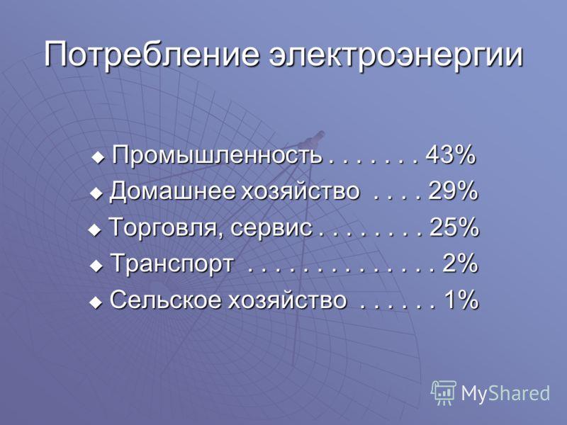 Потребление электроэнергии Промышленность....... 43% Промышленность....... 43% Домашнее хозяйство.... 29% Домашнее хозяйство.... 29% Торговля, сервис........ 25% Торговля, сервис........ 25% Транспорт.............. 2% Транспорт.............. 2% Сельс