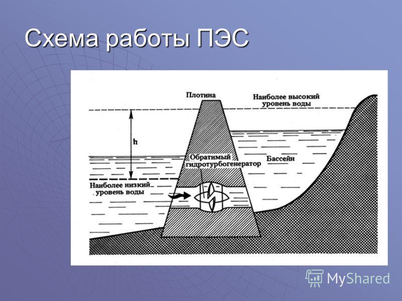 Схема работы ПЭС