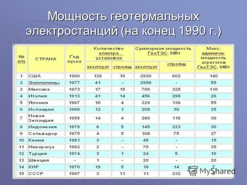 Мощность геотермальных электростанций (на конец 1990 г.)