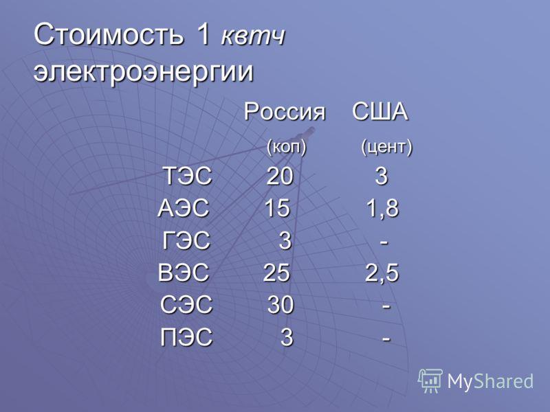 Стоимость 1 квтч электроэнергии Россия США Россия США (коп) (цент) (коп) (цент) ТЭС 20 3 АЭС 15 1,8 АЭС 15 1,8 ГЭС 3 - ВЭС 25 2,5 ВЭС 25 2,5 СЭС 30 - ПЭС 3 -