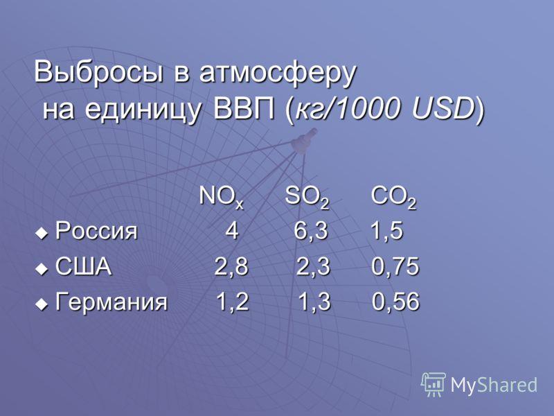 Выбросы в атмосферу на единицу ВВП (кг/1000 USD) NO x SO 2 CO 2 NO x SO 2 CO 2 Россия 4 6,3 1,5 Россия 4 6,3 1,5 США 2,8 2,3 0,75 США 2,8 2,3 0,75 Германия 1,2 1,3 0,56 Германия 1,2 1,3 0,56