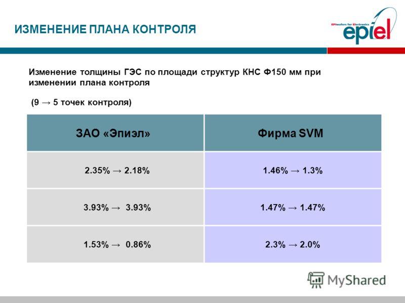 Изменение толщины ГЭС по площади структур КНС Ф150 мм при изменении плана контроля (9 5 точек контроля) ЗАО «Эпиэл»Фирма SVM 2.35% 2.18%1.46% 1.3% 3.93% 1.47% 1.53% 0.86%2.3% 2.0% ИЗМЕНЕНИЕ ПЛАНА КОНТРОЛЯ
