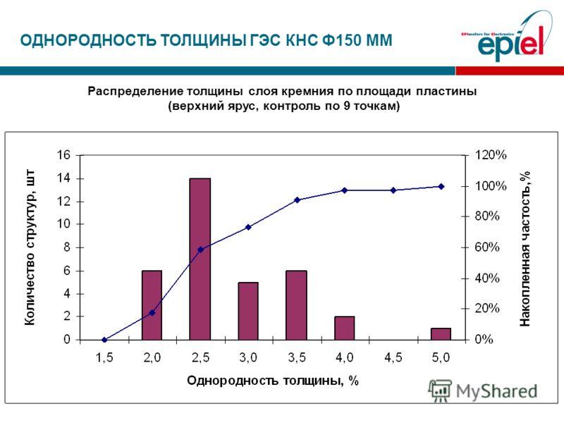 ОДНОРОДНОСТЬ ТОЛЩИНЫ ГЭС КНС Ф150 ММ Распределение толщины слоя кремния по площади пластины (верхний ярус, контроль по 9 точкам)