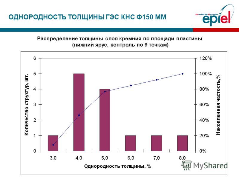 ОДНОРОДНОСТЬ ТОЛЩИНЫ ГЭС КНС Ф150 ММ Распределение толщины слоя кремния по площади пластины (нижний ярус, контроль по 9 точкам)