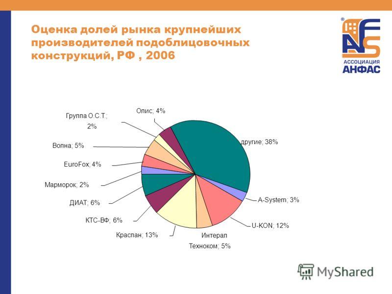 Оценка долей рынка крупнейших производителей подоблицовочных конструкций, РФ, 2006 A-System; 3% Интерал Техноком; 5% Краспан; 13% КТС-ВФ; 6% Марморок; 2% EuroFox; 4% Олис; 4% Группа О.С.Т.; 2% U-KON; 12% ДИАТ; 6% Волна; 5% другие; 38%
