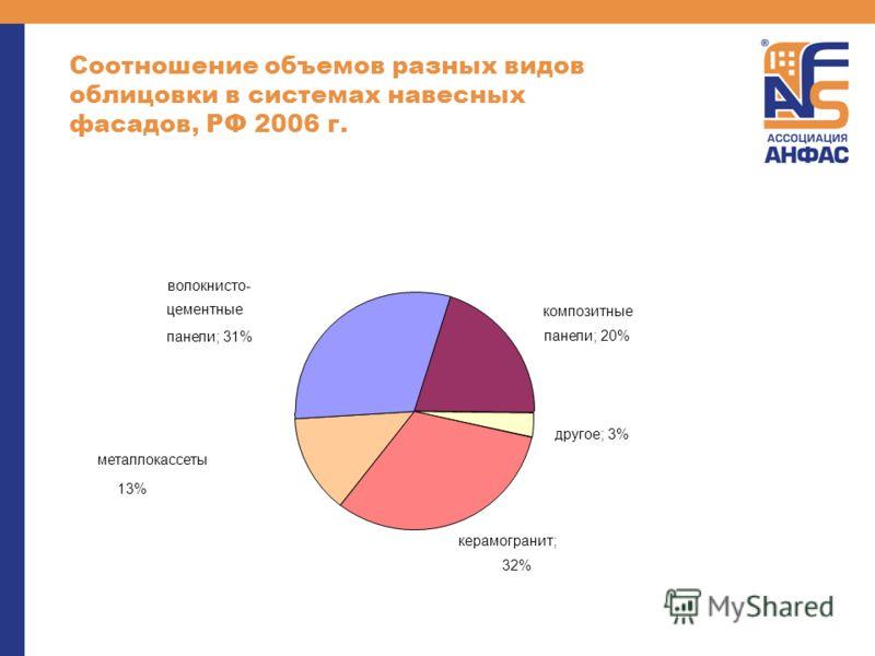 Соотношение объемов разных видов облицовки в системах навесных фасадов, РФ 2006 г. металлокассеты 13% композитные панели; 20% другое; 3% керамогранит; 32% волокнисто- цементные панели; 31%