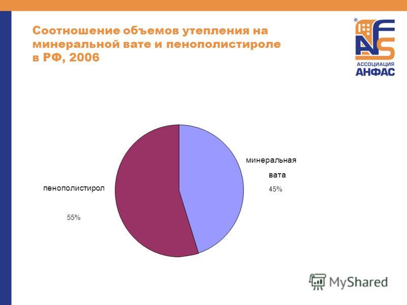Соотношение объемов утепления на минеральной вате и пенополистироле в РФ, 2006 минеральная вата 45% пенополистирол 55%