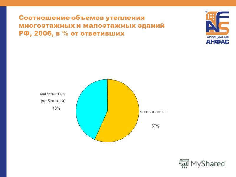 Соотношение объемов утепления многоэтажных и малоэтажных зданий РФ, 2006, в % от ответивших многоэтажные 57% малоэтажные (до 5 этажей) 43%