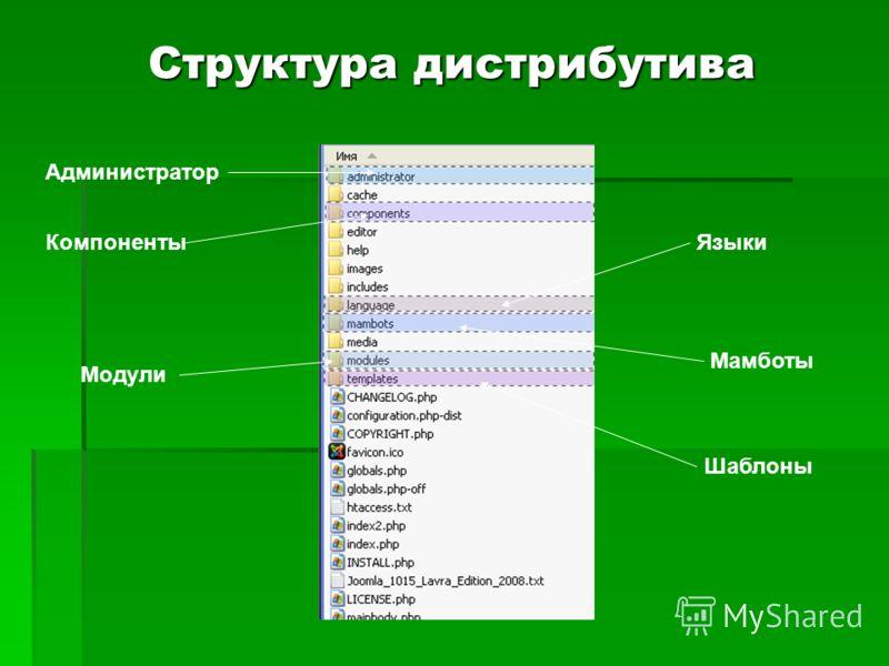 Структура дистрибутива Администратор Компоненты Мамботы Модули Шаблоны Языки