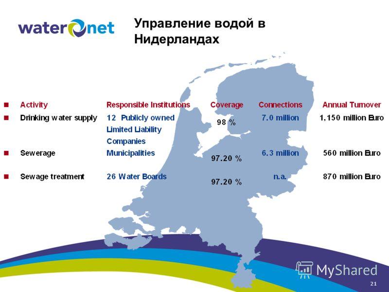 21 Управление водой в Нидерландах