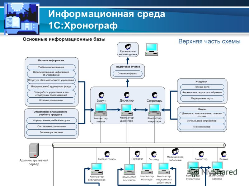 Информационная среда 1С:Хронограф Верхняя часть схемы