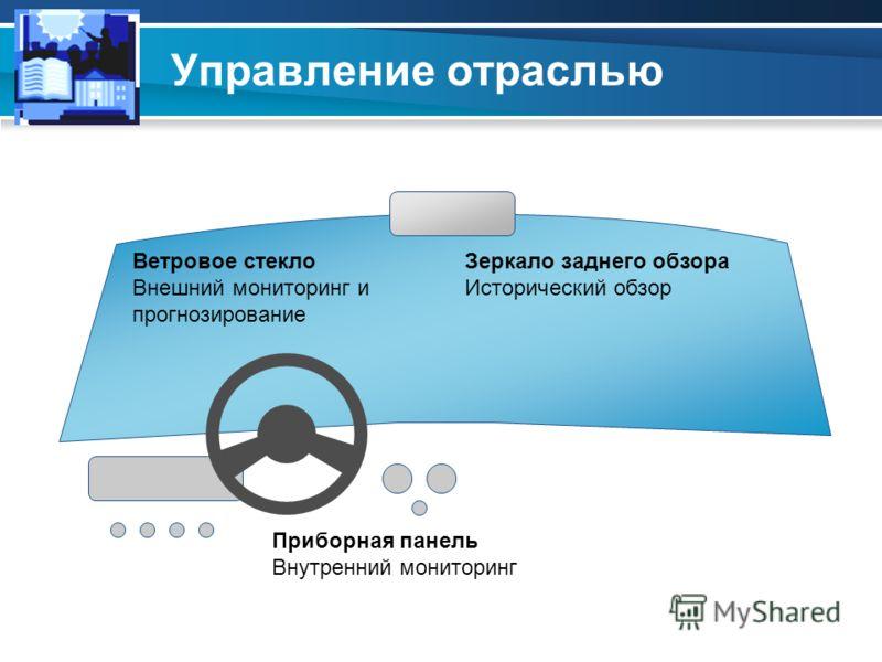 Управление отраслью Зеркало заднего обзора Исторический обзор Ветровое стекло Внешний мониторинг и прогнозирование Приборная панель Внутренний мониторинг