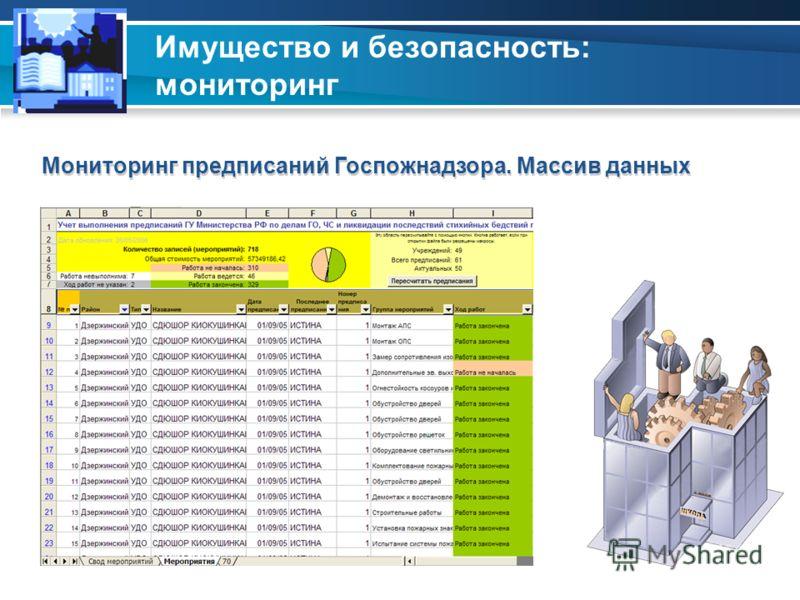 Имущество и безопасность: мониторинг Мониторинг предписаний Госпожнадзора. Массив данных