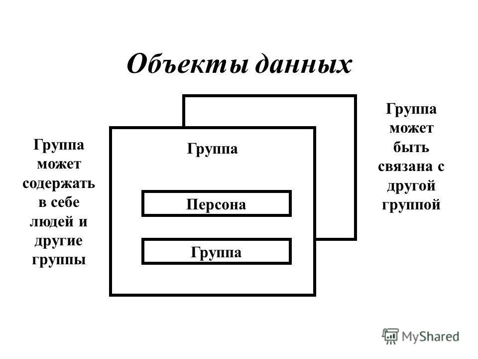 Объекты данных Группа Персона Группа Группа может содержать в себе людей и другие группы Группа может быть связана с другой группой