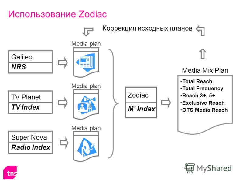 Super Nova Radio Index Galileo NRS TV Planet TV Index Media plan Использование Zodiac Zodiac M Index Media Mix Plan Total Reach Total Frequency Reach 3+, 5+ Exclusive Reach OTS Media Reach Коррекция исходных планов
