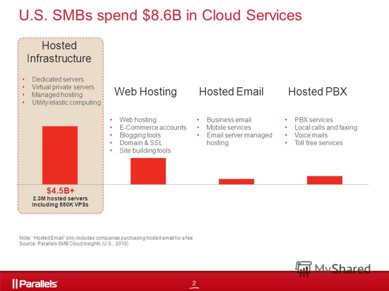 2 U.S. SMBs spend $8.6B in Cloud Services Note: Hosted Email only includes companies purchasing hosted email for a fee Source: Parallels SMB Cloud Insights (U.S., 2010) Hosted Infrastructure Web HostingHosted EmailHosted PBX Dedicated servers Virtual
