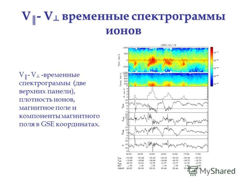 V - V временные спектрограммы ионов V - V -временные спектрограммы (две верхних панели), плотность ионов, магнитное поле и компоненты магнитного поля в GSE координатах.