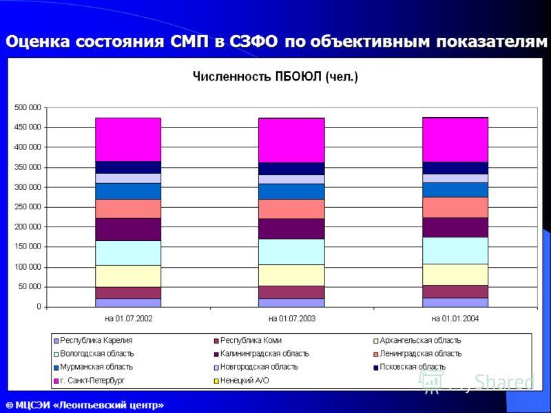 Оценка состояния СМП в СЗФО по объективным показателям МЦСЭИ «Леонтьевский центр»