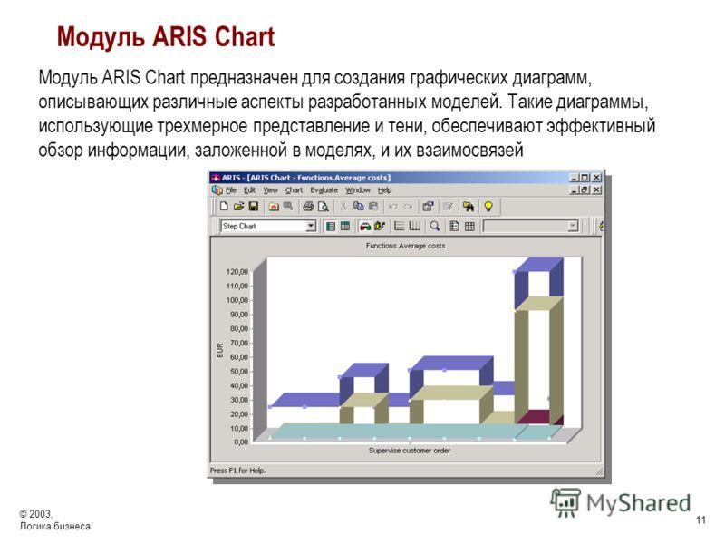© 2003, Логика бизнеса 11 Модуль ARIS Chart Модуль ARIS Chart предназначен для создания графических диаграмм, описывающих различные аспекты разработанных моделей. Такие диаграммы, использующие трехмерное представление и тени, обеспечивают эффективный