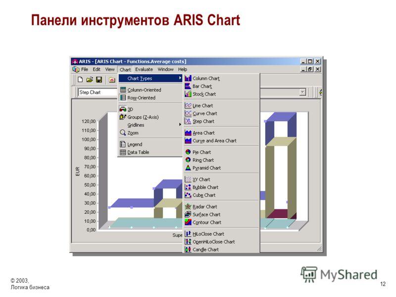 © 2003, Логика бизнеса 12 Панели инструментов ARIS Chart