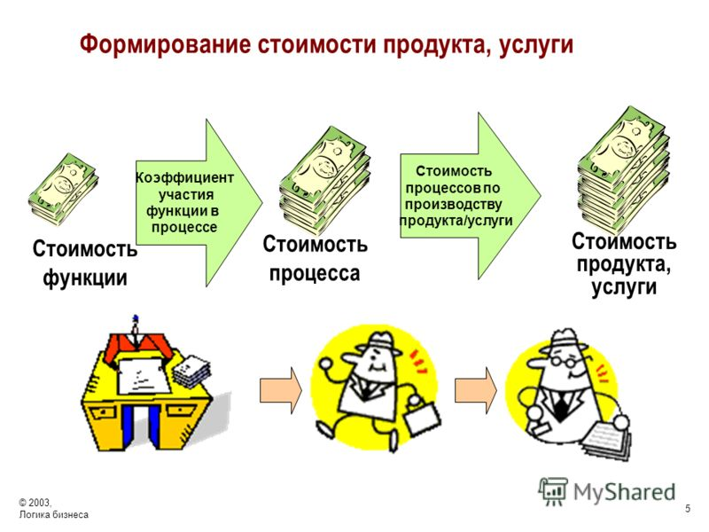 © 2003, Логика бизнеса 5 Коэффициент участия функции в процессе Стоимость процесса Стоимость процессов по производству продукта/услуги Стоимость продукта, услуги Стоимость функции Формирование стоимости продукта, услуги