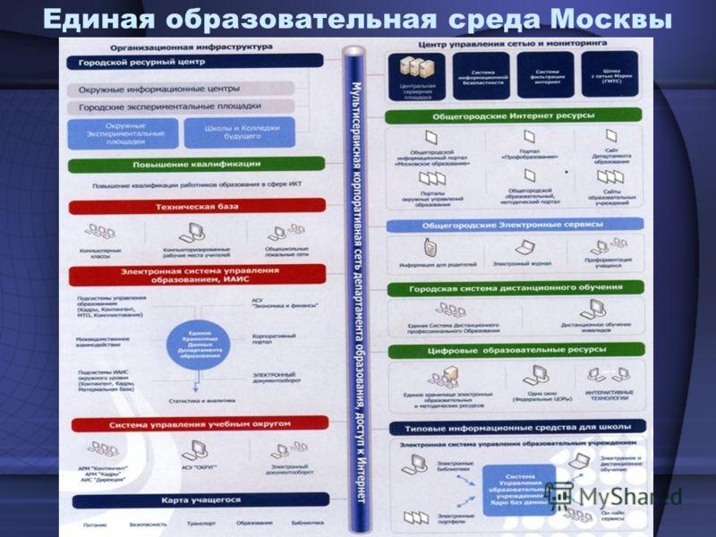 Единая образовательная среда Москвы