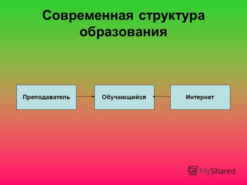 Современная структура образования ОбучающийсяПреподавательИнтернет