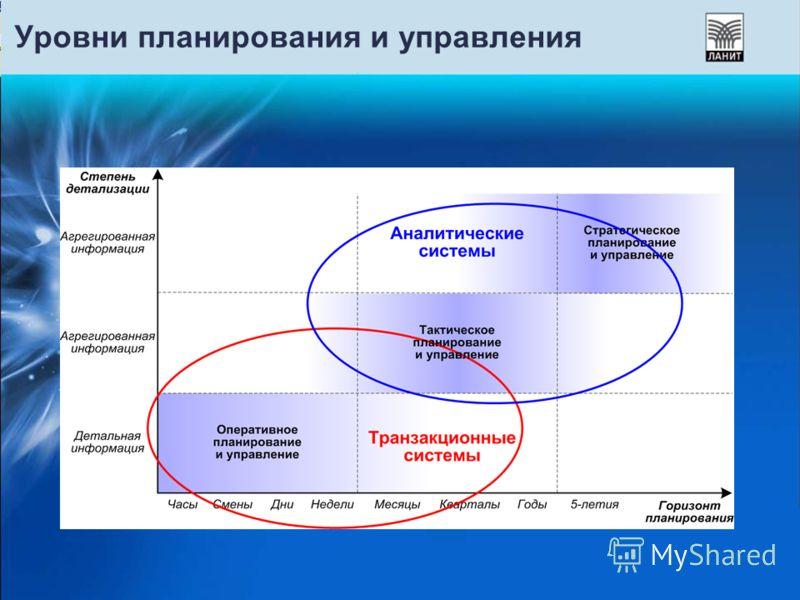 Уровни планирования и управления